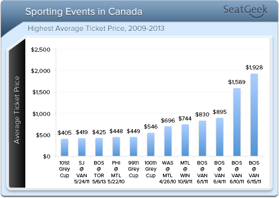Avg Price for Canadian Sporting Events 09-13