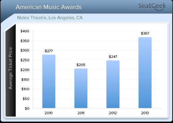 American Music Awards average ticket price