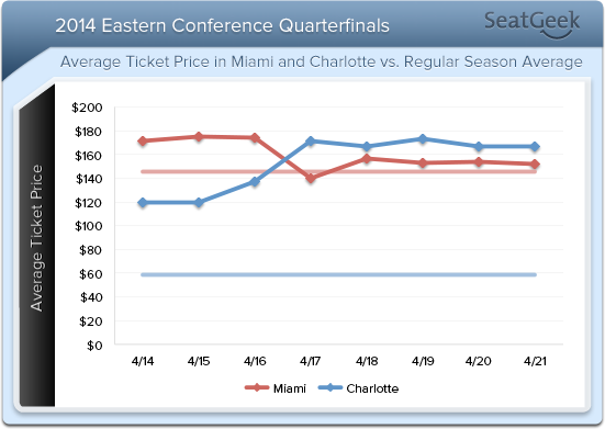 In a reversal of the regular season averages, playoff prices in Charlotte have surpassed those in Miami.