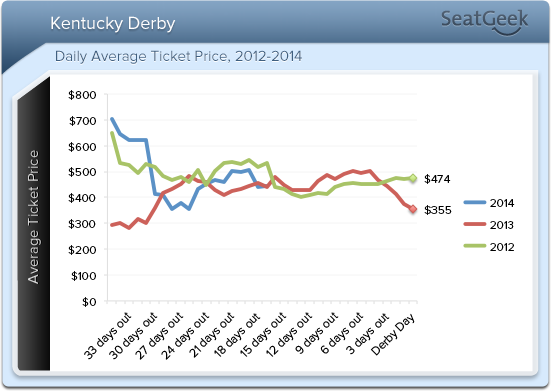 2014 Kentucky Derby Ticket Prices are at exactly the same place as 2013 tickets with only a couple of weeks left until the Run for the Roses.