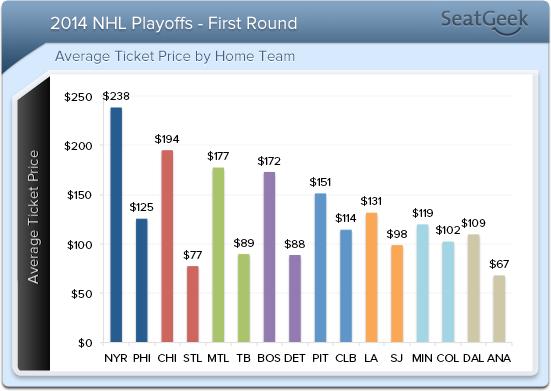 Blues home games versus the Blackhawks are currently the cheapest, on average, in the entire first round of the 2014 Stanley Cup Playoffs.