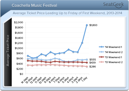 coachella ticket price