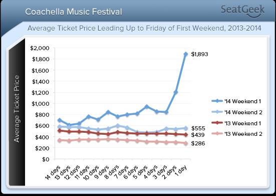 coachella ticket price