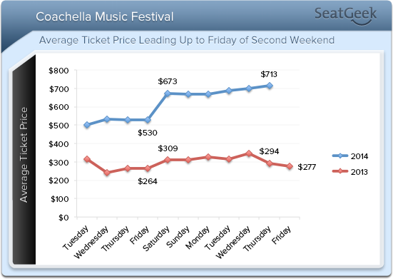coachella weekend 2 data