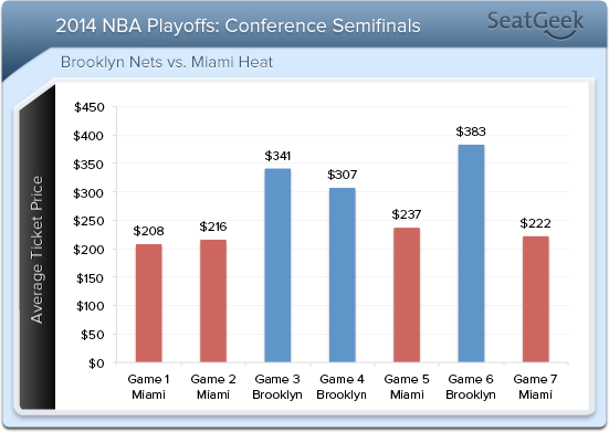 Since the Nets won a stunner against Toronto in a First Round Game 7, ticket prices for Nets-Heat have been the hottest NBA Playoff ticket going, especially at the Barclays Center.