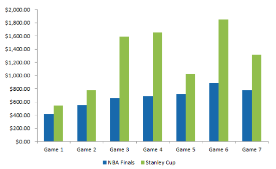 2014 stanley cup ticket prices comparison