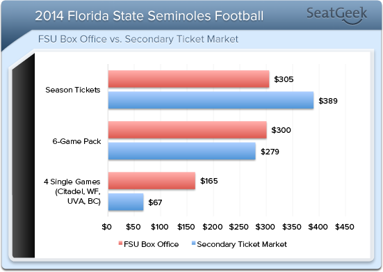 While season tickets are higher on the secondary market, you can find single game tickets for cheaper prices than the FSU box office using SeatGeek.
