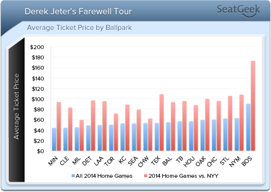 derek jeters farewell tour