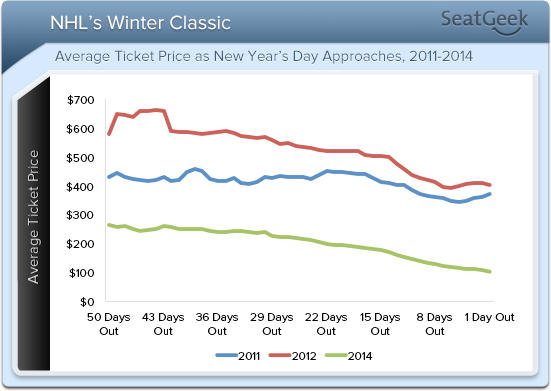 Previous Winter Classic resale prices by week indicate that the best time to buy a ticket is around a week before the game.