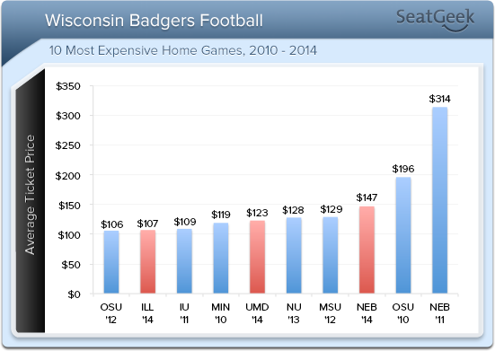 Three of the 2014 Wisconsin football home games have average prices in the top ten of all Camp Randall games we've monitored in the last five seasons.