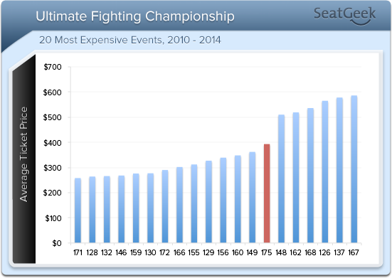 Ticket prices for UFC 175 have rebounded after limited movement and prices for UFC 174.