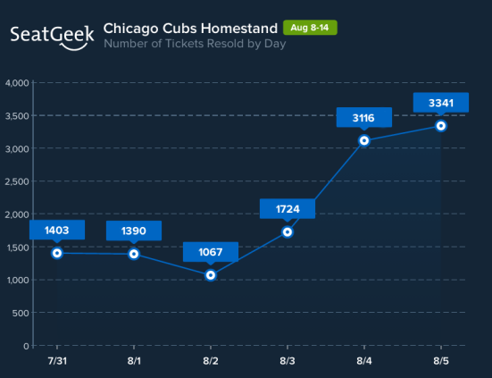 The upcoming Cubs homestand has seen a spike in the number of tickets sold since Javier Baez was called up to the majors.
