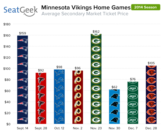 The Vikings home opener against New England is a five year high, but 2014 average home ticket prices are down from 2013 despite opening in a different stadium.