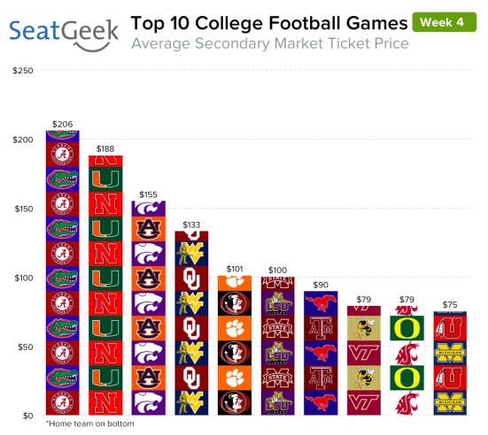Miami at Nebraska is the second-most in-demand college ticket for week four of the NCAA football season.