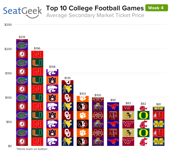 Florida at Alabama is the most in-demand ticket on the NCAA Football week four schedule.