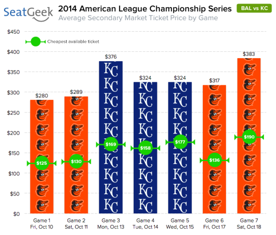 With one of two lengthy absences from the World Series about to fall, ticket prices for the Orioles-Royals ALCS are through the roof.