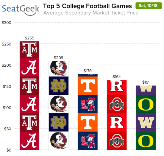 While Texas A&M's return to Tuscaloosa is the top draw in Week 8 of the college football season, while the top-5 matchup of FSU-ND is the second-highest draw.