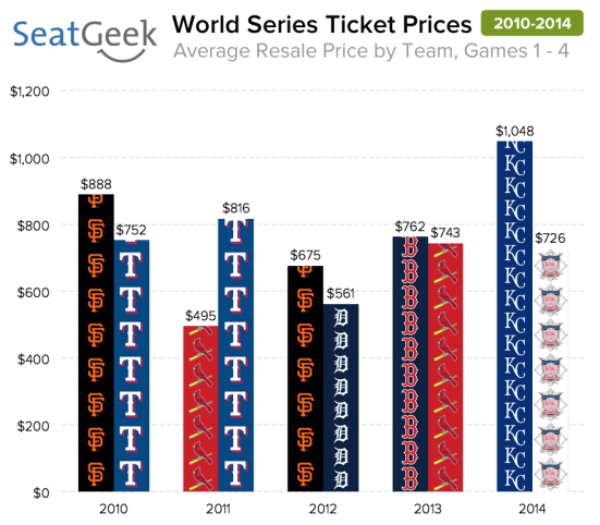 World Series ticket prices in Kansas City are 20% higher on average than any other tickets we've seen in the last five seasons.