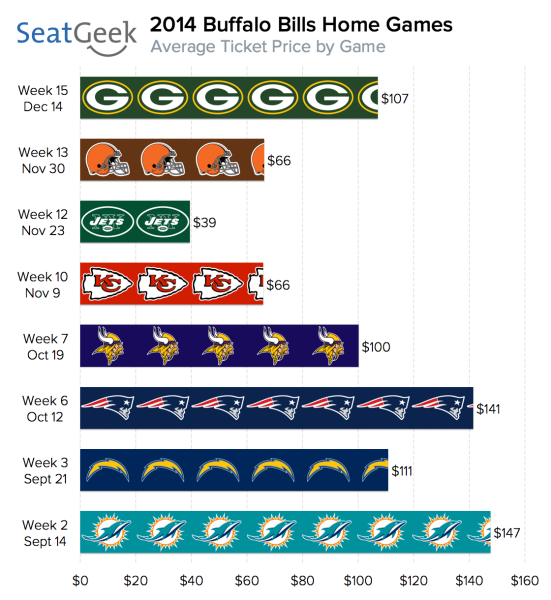 This weekend's Jets-Bills game was on pace to be the cheapest Buffalo home game by far in 2014 before the game was moved to another location due to weather.