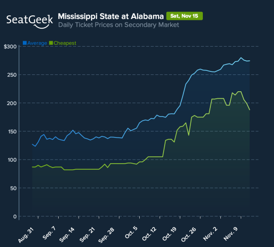 Ticket prices for this game have shot up since MSU beat Auburn.