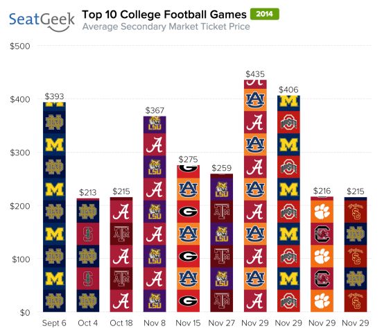 Alabama-LSU is a top 5 football game this season based on average ticket prices.