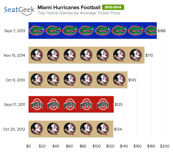 This year's Seminoles - Hurricanes football game is the No. 2 all-time highest-priced Miami home game.