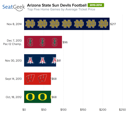 Notre Dame's visit to Tempe has an average ticket price over twice the value to see last season's PAC-12 title game at Sun Devil Stadium.