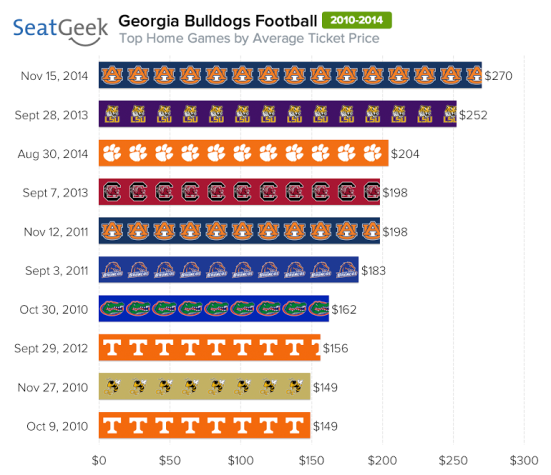 Auburn's visit to UGA this season is the highest-priced game we've ever tracked at Sanford Stadium.