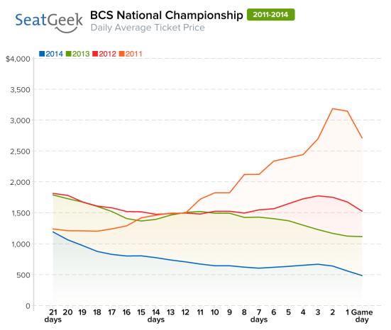bcs national championship avg tick price
