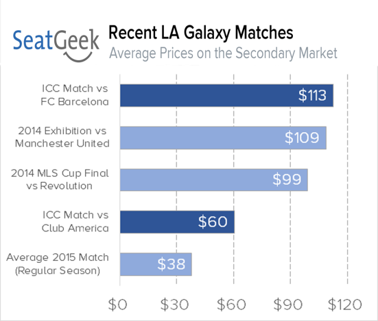 la galaxy ticket prices