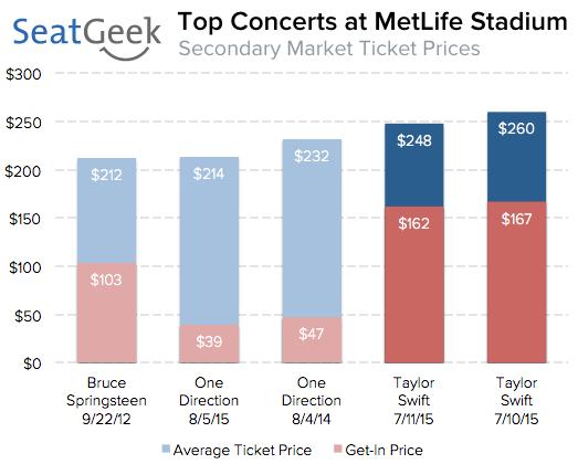 metlife stadium concerts