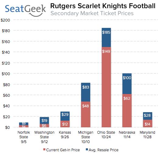 rutgers football ticke