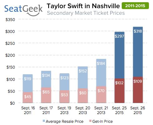 taylor swift data