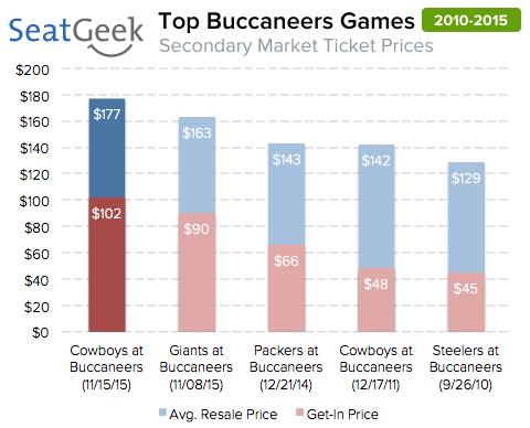 top bucs games