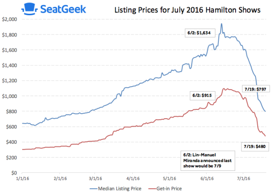 Hamilton Ticket Prices Trends 2016