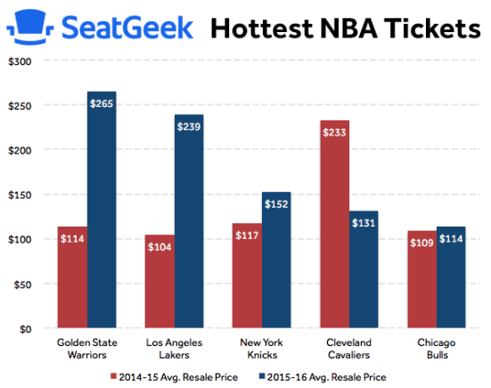 hottest nba tickets