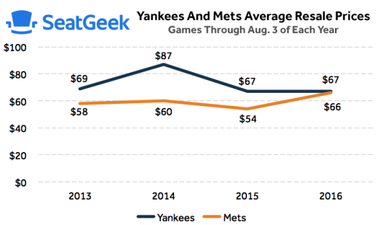 yankees vs mets ticket price comparison ticket tracker