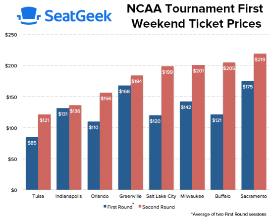 ncaa ticket prices 2017
