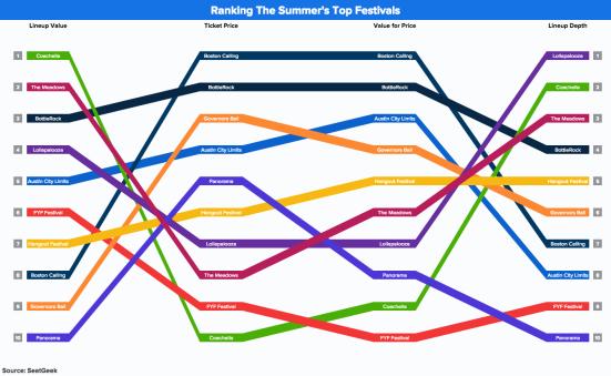 festival_rankings