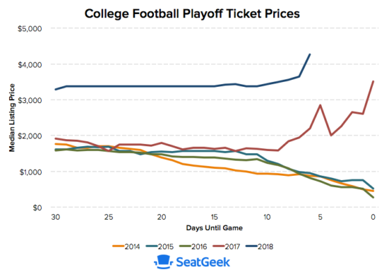 cfp playoff ticket prices