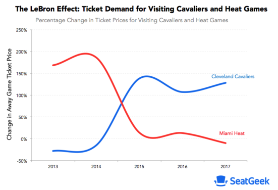 LeBron's impact on Miami Heat road ticket demand
