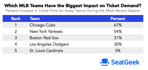 Most popular visiting MLB teams