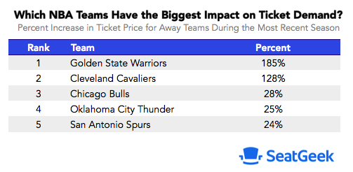Most popular visiting NBA teams