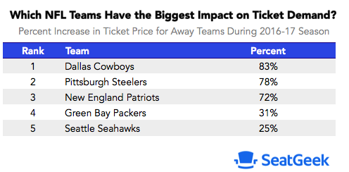 Most popular visiting NFL teams