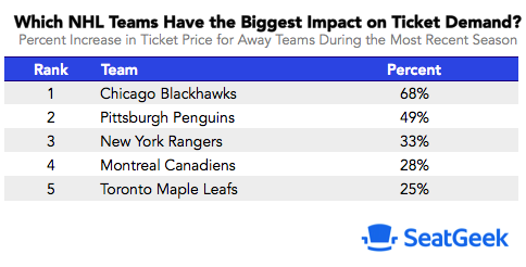 Most popular visiting NHL teams
