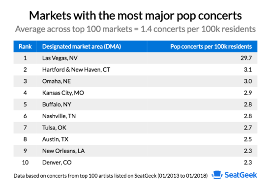 Which U S  Cities Get the Most Concerts?
