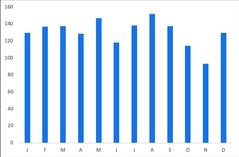 Aladdin Tickets: Average Price by Month