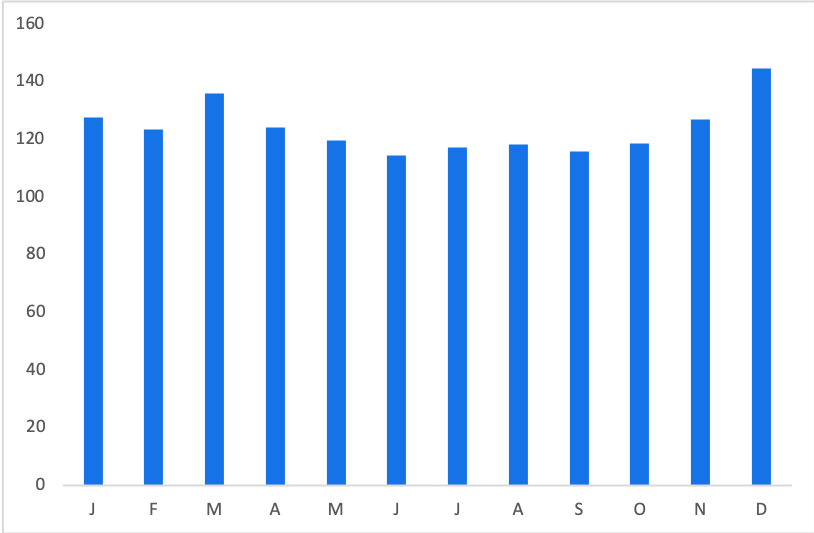 Beetlejuice Tickets: Average Price by Month