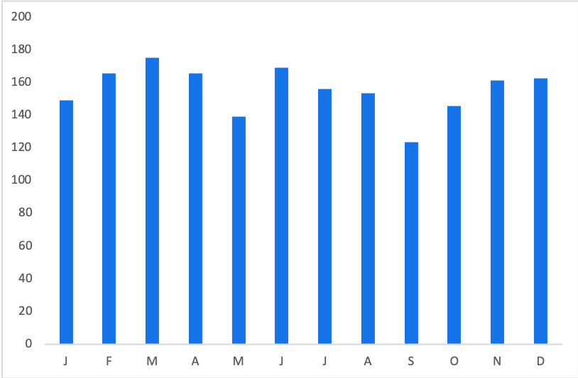 Frozen Tickets: Average Price by Month