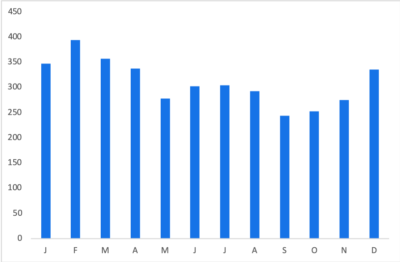 Hamilton Tickets: Average Price by Month